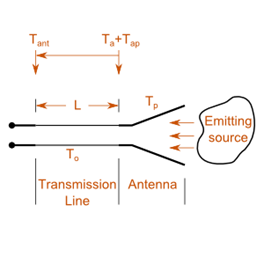 A visual representation of the antenna, transmission line and receiver connection.