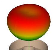 3D radiation pattern
