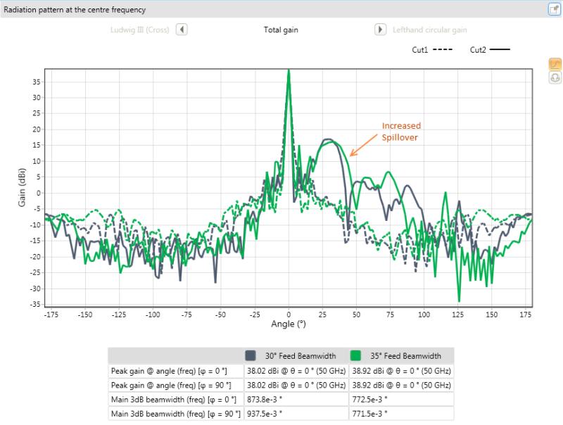 Horn Antenna Gain Beamwidth Calculator - New Images Beam