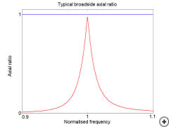 This graph shows a comparison of the axial ratio purity (broadside versus frequency), between this antenna (blue line) and the single notched element (red line)