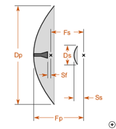 Side view of the Horn-fed Cassegrain reflector antenna