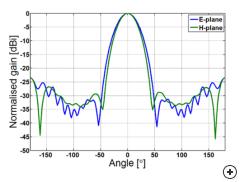 Principal plane gain patterns for the Diagonal Horn antenna