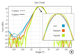 Axial-choke pattern cuts for three different main beam designs.