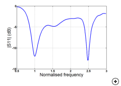Typical S11 impedance of the Printed dual band double T monopole