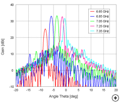 Traveling wave slotted guide array squint angle pattern shift vs frequency.