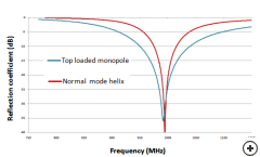 Comparison between the Q's of the Top loaded monopole and the Normal mode helix.
