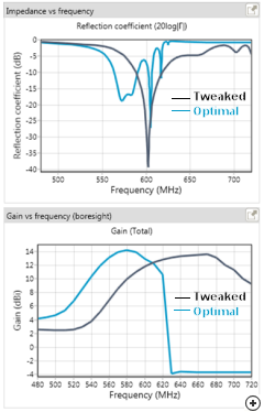 Comparison of an optimal gain design vs a design that was tweaked in order to increase the bandwidth.