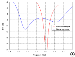 S11 comparison between the standard- and sleeve monopole antennas.