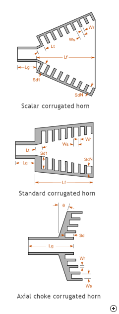 Cross-sectional view of three different corrugated horn antennas.