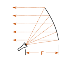 Ray collimation of the offset parabolic reflector antenna
