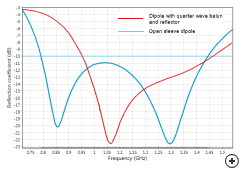 S11 comparison between the Dipole with quarter-wave balun and reflector antenna vs the Open sleeve dipole antenna
