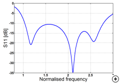 Normalized relfection coefficient of the Planar sleeve monpole antenna