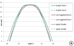 Main beam gain comparisons for three different corrugated horn antennas.