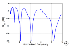 Typical reflection coefficient vs frequency (normalized by the first iteration fractal operation band frequency f1) with reference impedance of 100 Ohm.