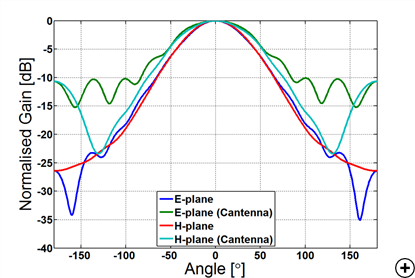 Gain pattern comparison between the antenna designed here and the Cantenna
