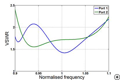 Typical VSWR versus frequency