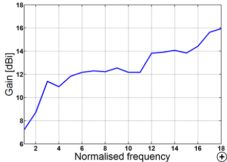 Typical gain versus normalised frequency