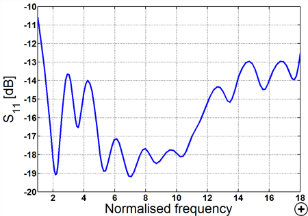 Typical S11 versus normalized frequency