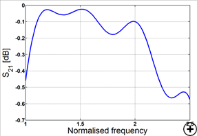 Typical transmission coefficient versus frequency<