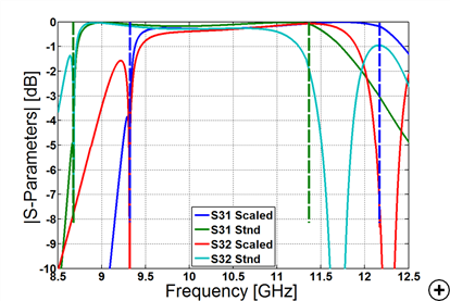 Typical transmission coefficients versus frequency for a frequency scaled (Scaled) and a standard (Stnd) circular waveguide design.
