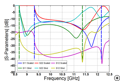 Typical reflection and isolation coefficients versus frequency for a frequency scaled (Scaled) and a standard (Stnd) circular waveguide design.