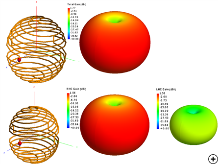 Typical radiation pattern at the center frequency for a Linear (top) and RHC (bottom) polarized design