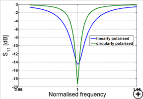 Typical reflection coefficient versus frequency of a 4-arm FSHM for a linearly and elliptically polarized design.