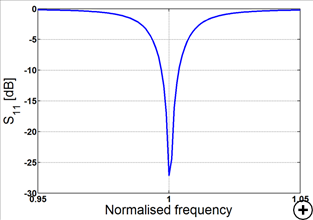 Typical reflection coefficient versus frequency for a 4-arm FSHD