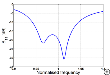 Typical circular gain pattern at the center frequency; typical axial ratio at broadside and typical S11 versus normalized frequency
