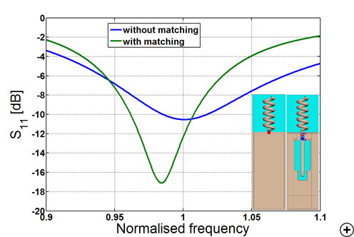 Typical reflection coefficient versus frequency (50 Ω system) with and without matching and typical radiation pattern at the center frequency