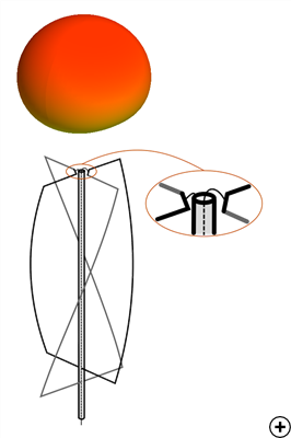Typical circular gain pattern at the center frequency and detail of the feed connection.<