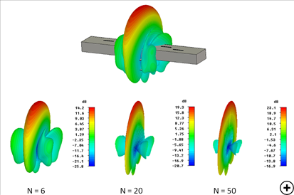 Total 3D gain at the center frequency for different numbers of slots using a Villeneuve distribution.