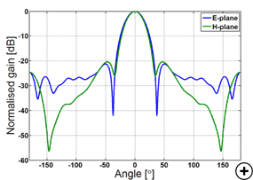 Typical normalized radiation patterns at the center frequency