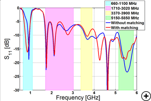 Reflection coefficient in dB versus frequency overlaid with popular LTE bands.