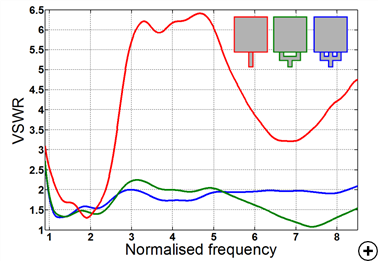 VSWR comparison between different monopole topologies