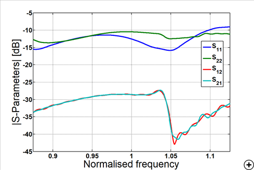 Typical reflection and transmission coefficients versus frequency