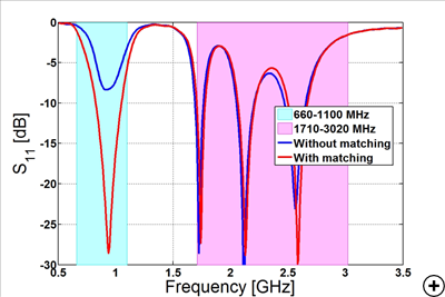 Reflection coefficient in dB versus frequency overlaid with popular LTE bands