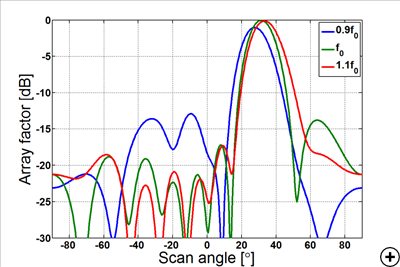 Typical array factor at 0.9f0, f0 and 1.1f0 with beam port 1 excited