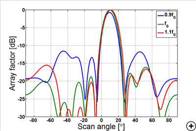 Typical array factor at 0.9f0, f0 and 1.1f0 with beam port 2 excited