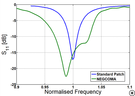 Typical reflection coefficient versus frequency of a standard pin-fed patch vs NEGCOMA