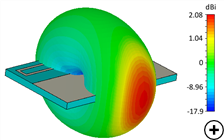Typical gain at the center frequency