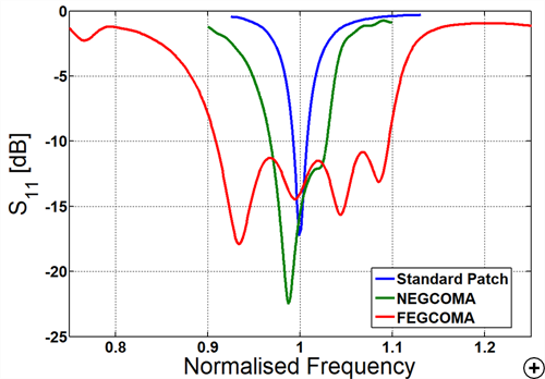 Reflection coefficient versus frequency comparison