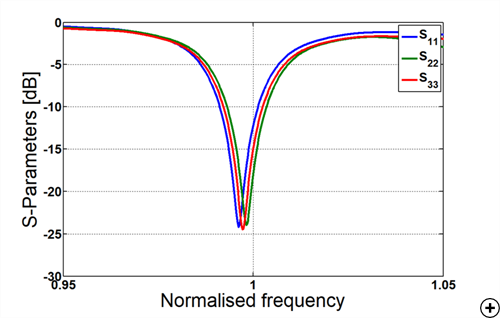 Typical reflection coefficient versus frequency for the vertical ports