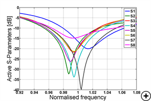 Typical active S-parameters versus frequency for an 8-element array with a 30° squint angle