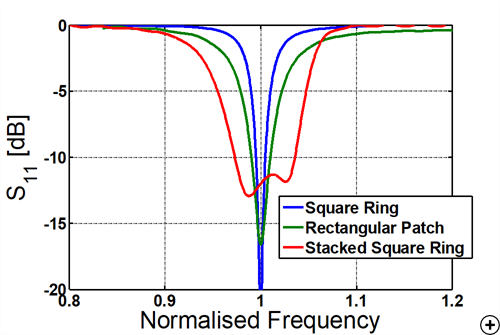 Typical reflection coefficient versus frequency comparison for three types of rectangular patches.