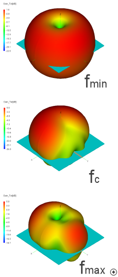 Typical total gain patterns at the minimum, center and maximum design frequencies