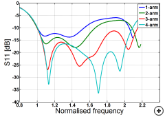 Crossed DRA input impedance vs frequency for a different number of arms