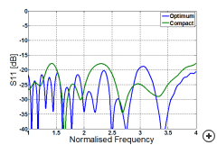 Typical S11 comparison for optimum vs compact designs.