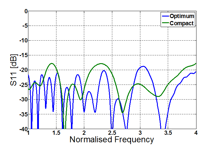 ANTENNA MAGUS - Antenna information | The leading Antenna Design
