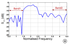 Typical S11 vs frequency